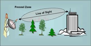 Fresnel zone image
